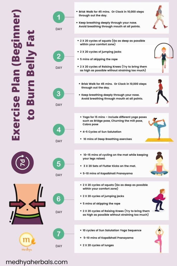 7 Days Exercise Plan To Lose Belly Fat and Weight Loss-min